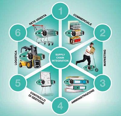 Di.Tech: soluzioni digitali per il retail che rispondono al processo di acquisto post Covid