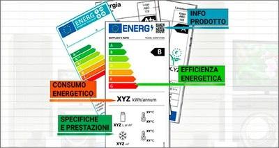 Etichetta energetica UE, ecco le novità