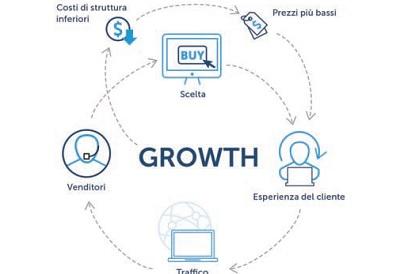 Mirakl Marketplace trasforma il business aziendale e soddisfa le esigenze di produttori