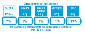 L'Italia adotta il sistema a batteria
